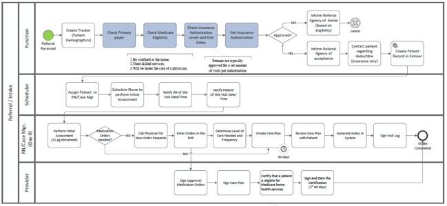 Operational Model image2
